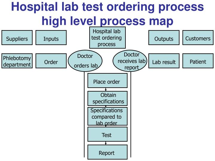 high level test plan example