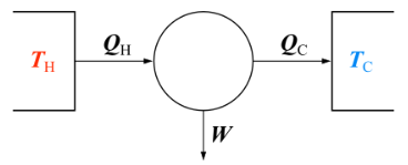 carnot engine efficiency temperature example