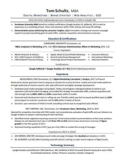 example business analyst cv profile