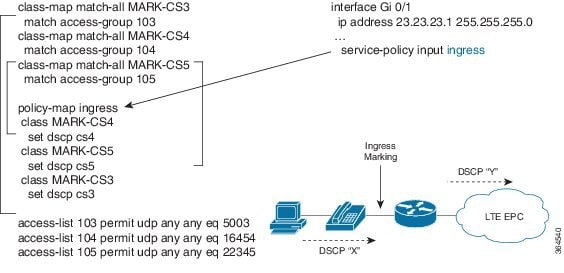 cisco service policy input example