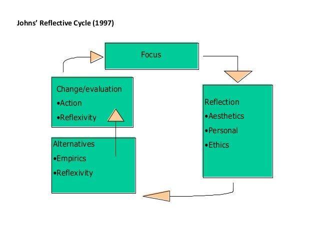 driscoll model of reflection example