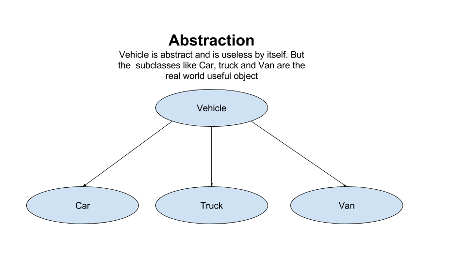 abstraction in java with example
