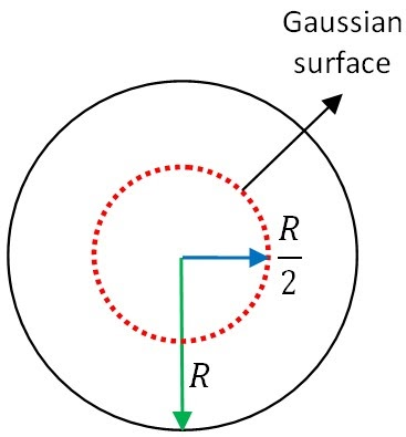 gauss law example problems with solutions