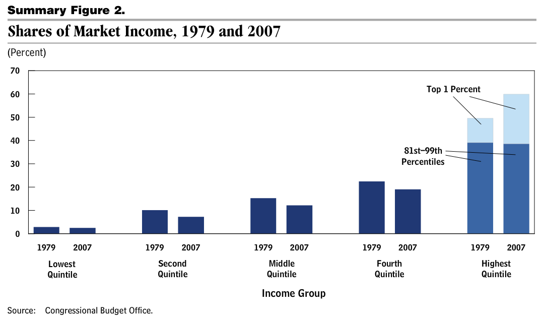 uneven distribution of income example