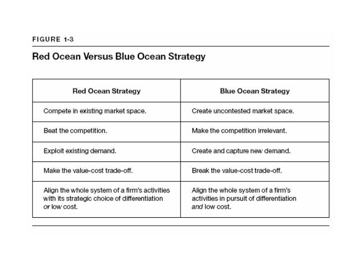blue ocean strategy example in retail