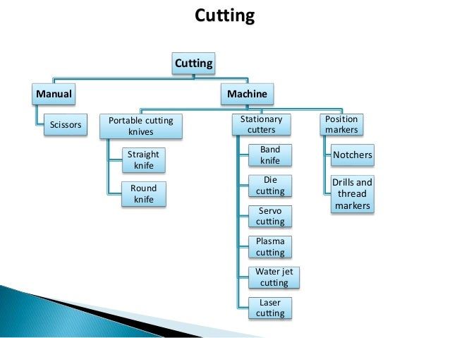example of cost object in manufacturing company