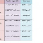 difference between molar mass and molecular mass with example