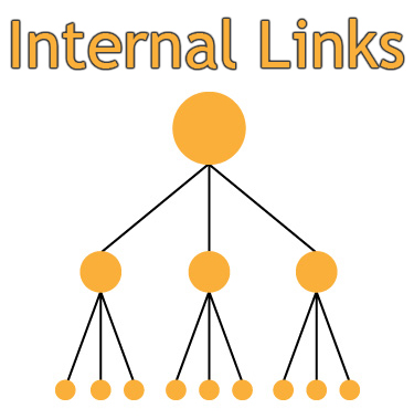 internal linking in html with example