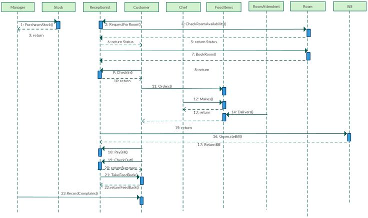 class diagram example for online shopping