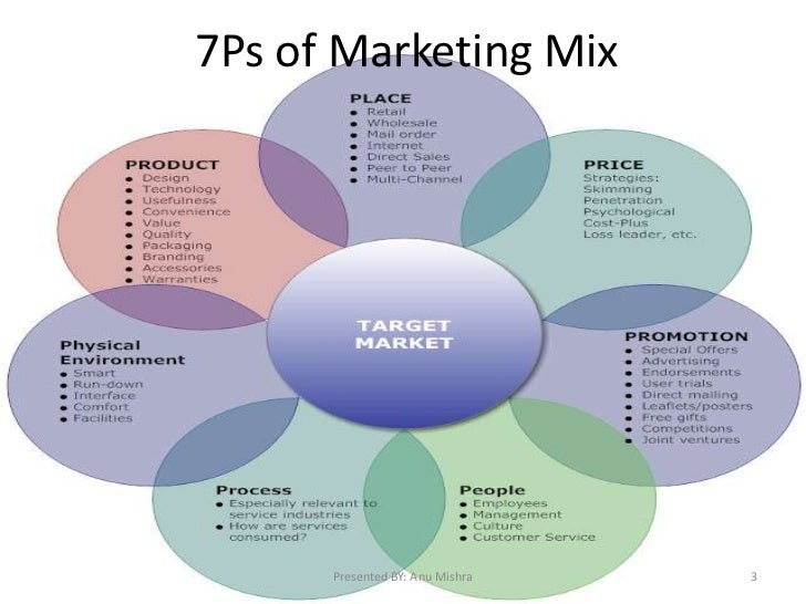 concept of marketing mix with example