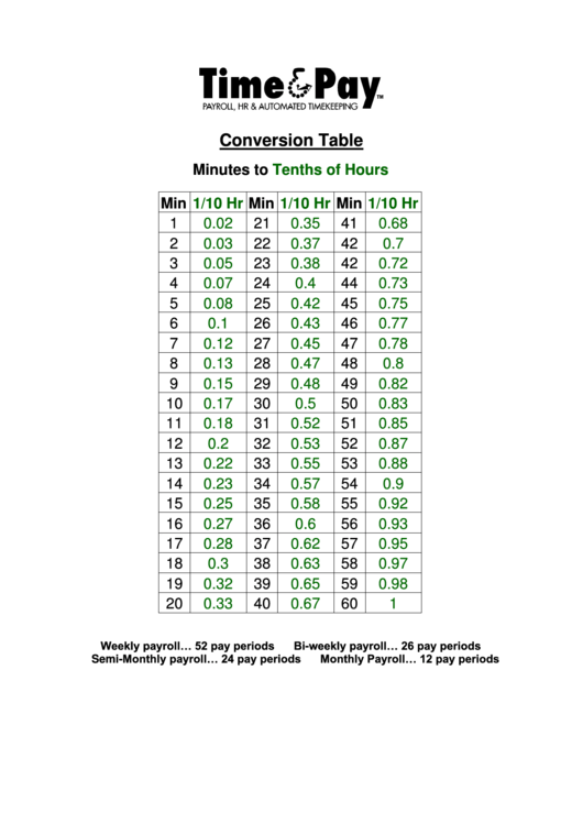 example of converting data in table to line graph