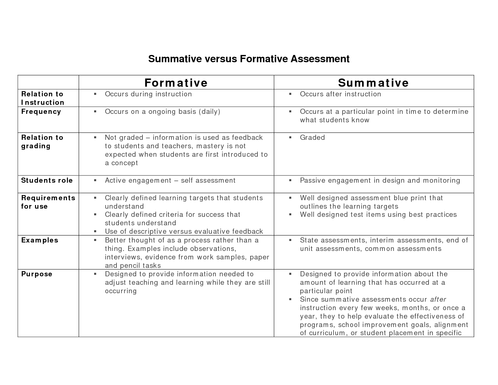 example of declaration for assignment