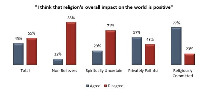 example of difference between religion and spirituality