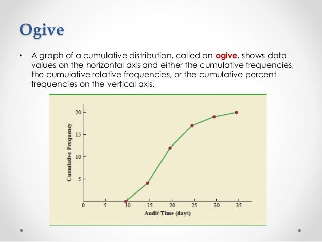less than cumulative frequency distribution example