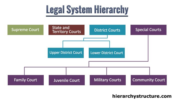 traffic court is an example of what type of court